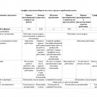 График документооборота