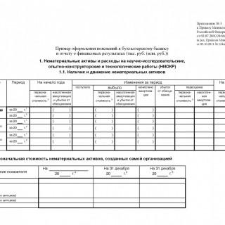 Приложение к бухгалтерскому балансу - Форма 5. С 2015 года
